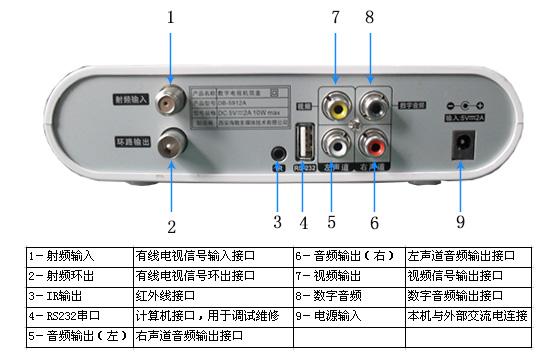 海數db-5912a數字電視機頂盒前后面板圖解說明